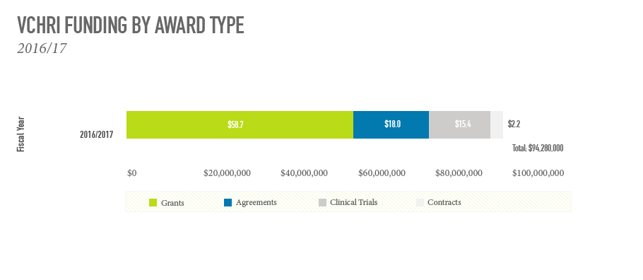 Funding Award by Type